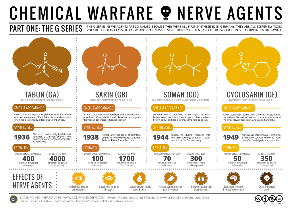 Chemical Warfare - The Nerve Agents