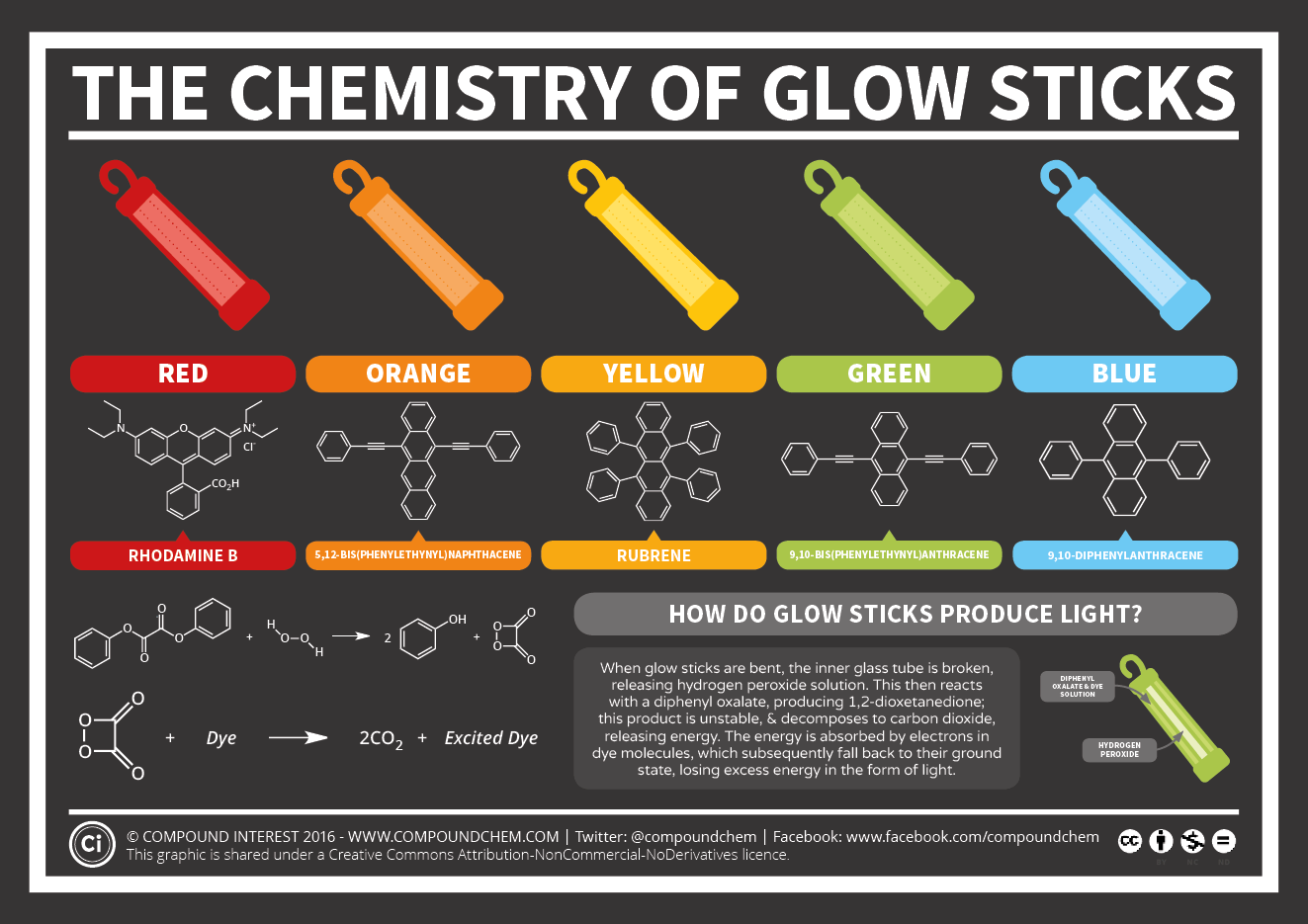 The Chemistry Of Glow Sticks Compound Interest