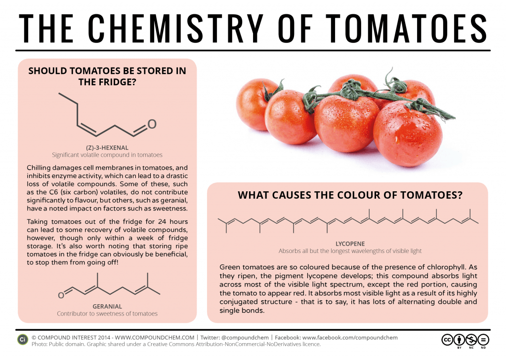 The Chemistry of Tomatoes