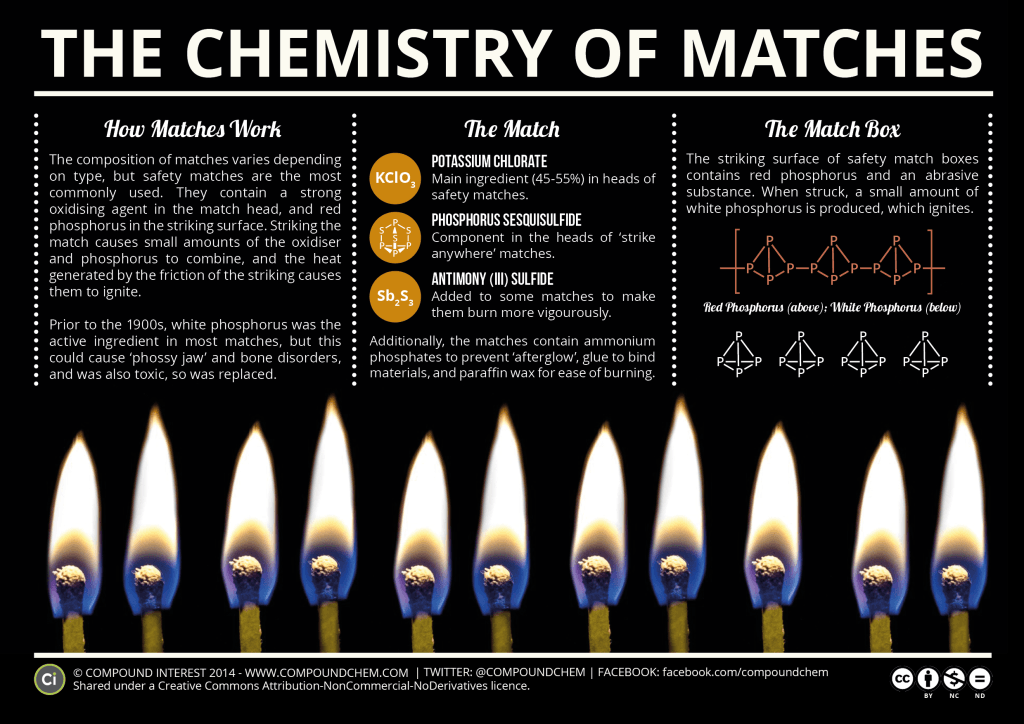 The chemistry of matches