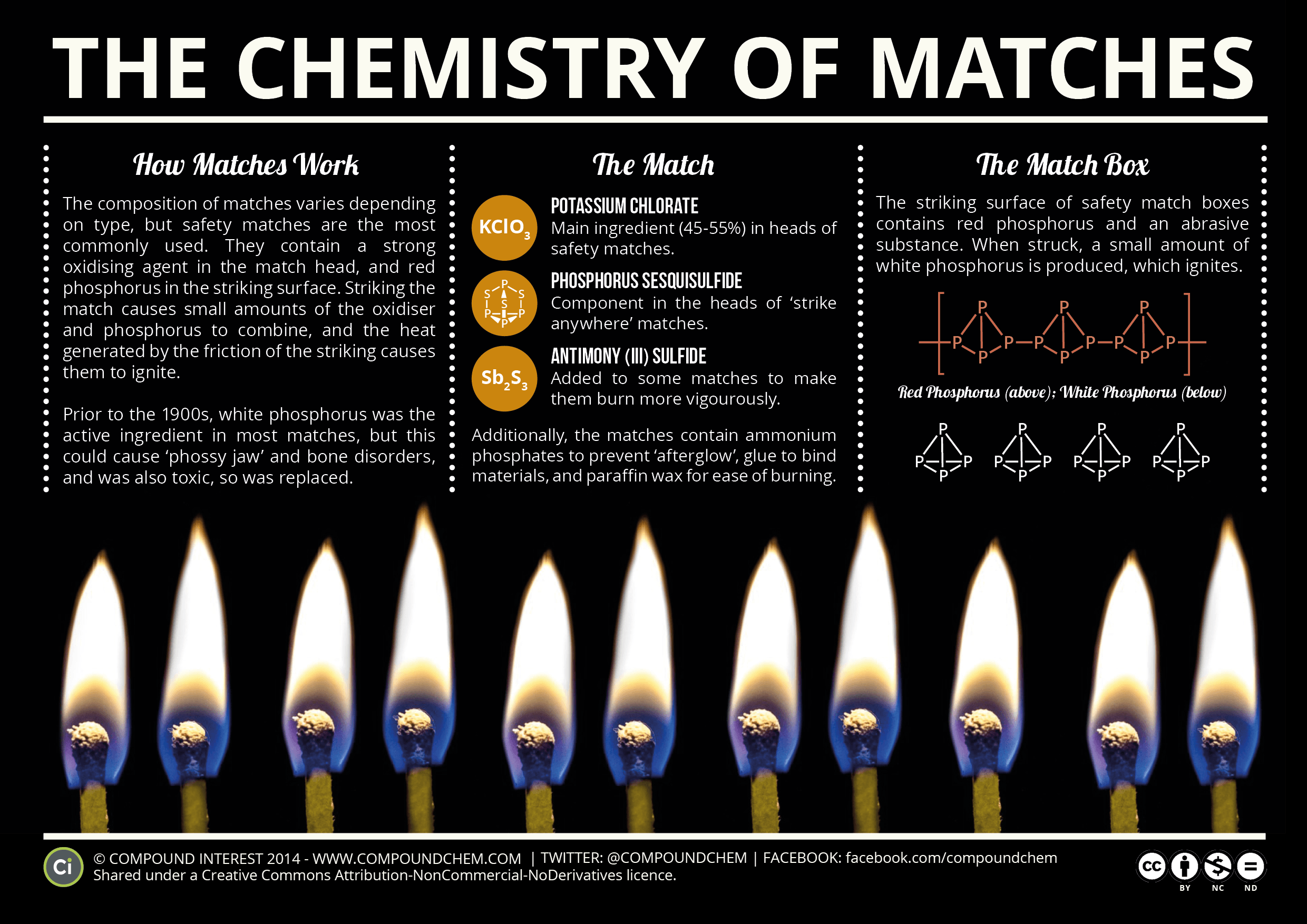 The Chemistry Of Matches Compound Interest
