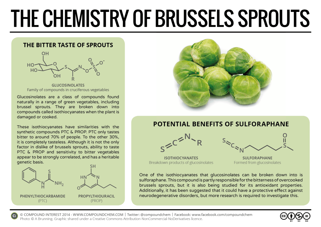The Chemistry of Brussels Sprouts: Bitterness & Genetics | Compound ...