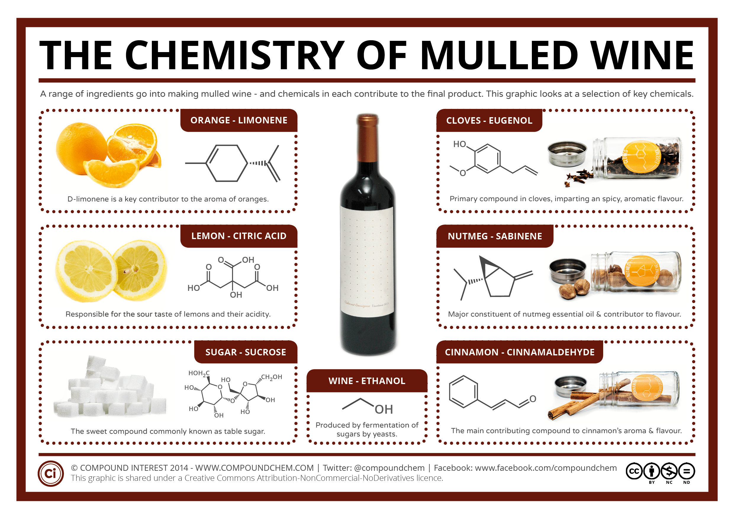 The Chemistry Of Mulled Wine Compound Interest