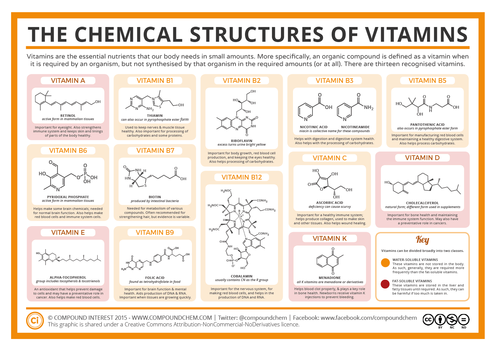 Compound Interest - The Chemical Structures of Vitamins