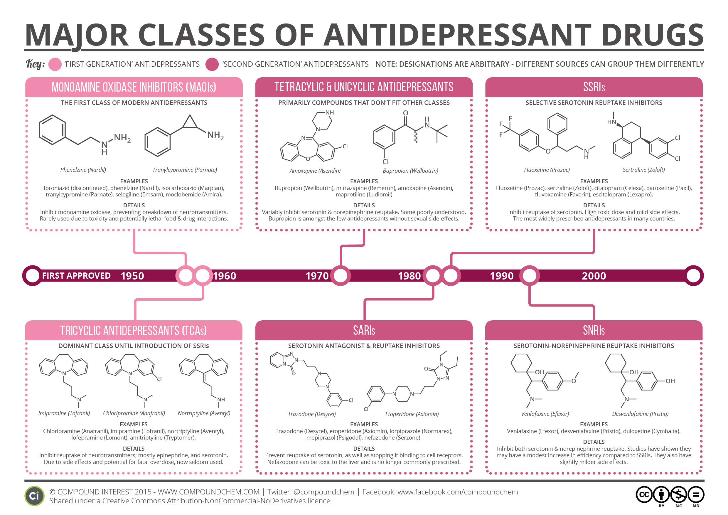 Major Classes Of Antidepressants Compound Interest