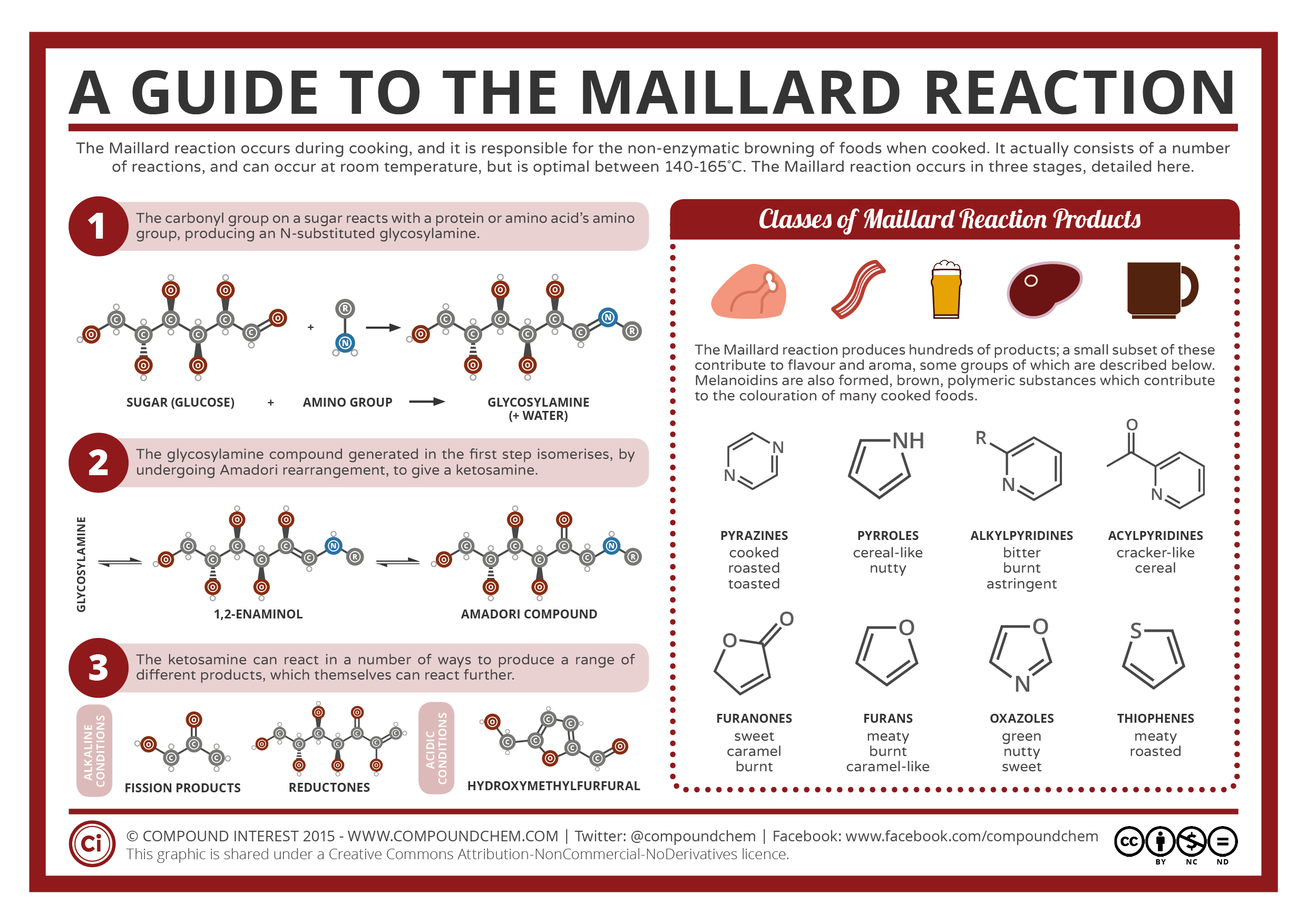 Maillard reaction