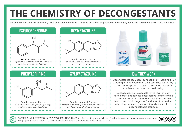 The Chemistry of Decongestants