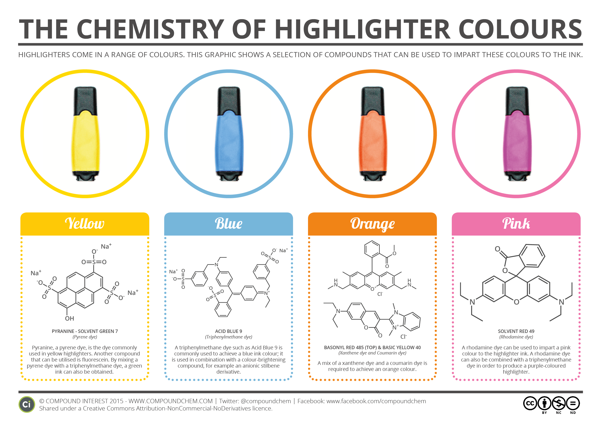 Compound Interest The Chemistry Of Highlighter Colours