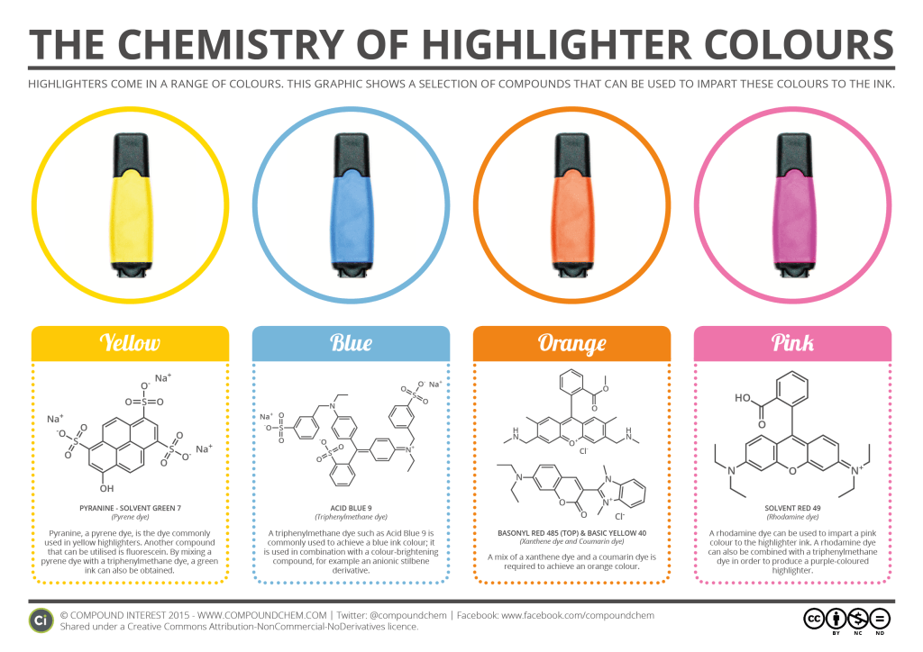 The Chemistry of Highlighter Pen Colours