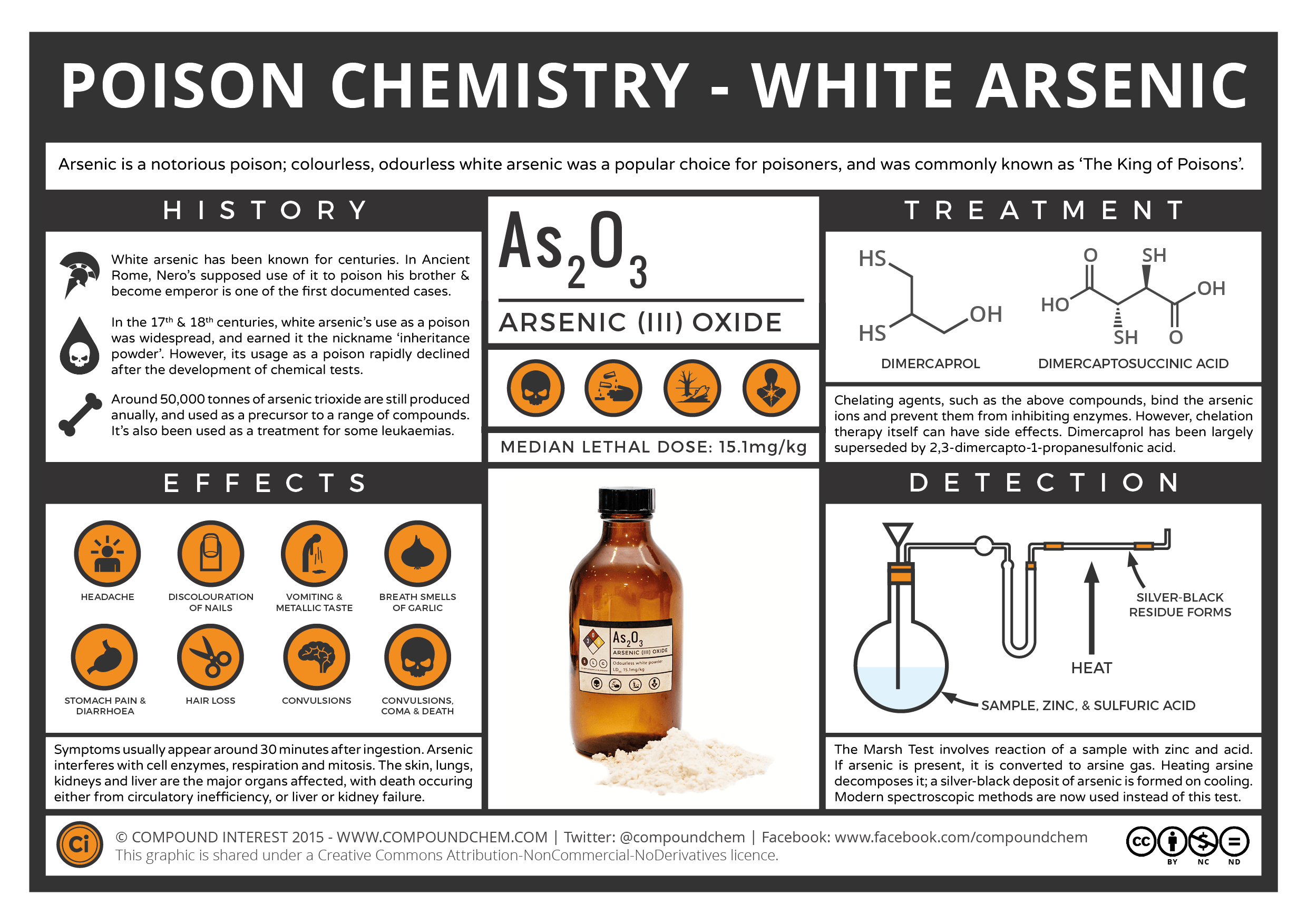 compound interest the chemistry of poisons white arsenic
