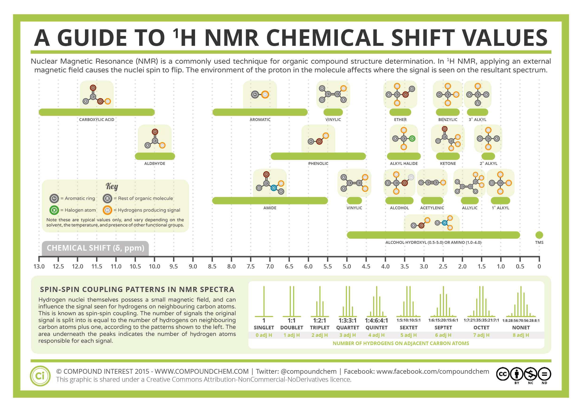 Ytical Chemistry 1 H Nmr Chemical Shifts