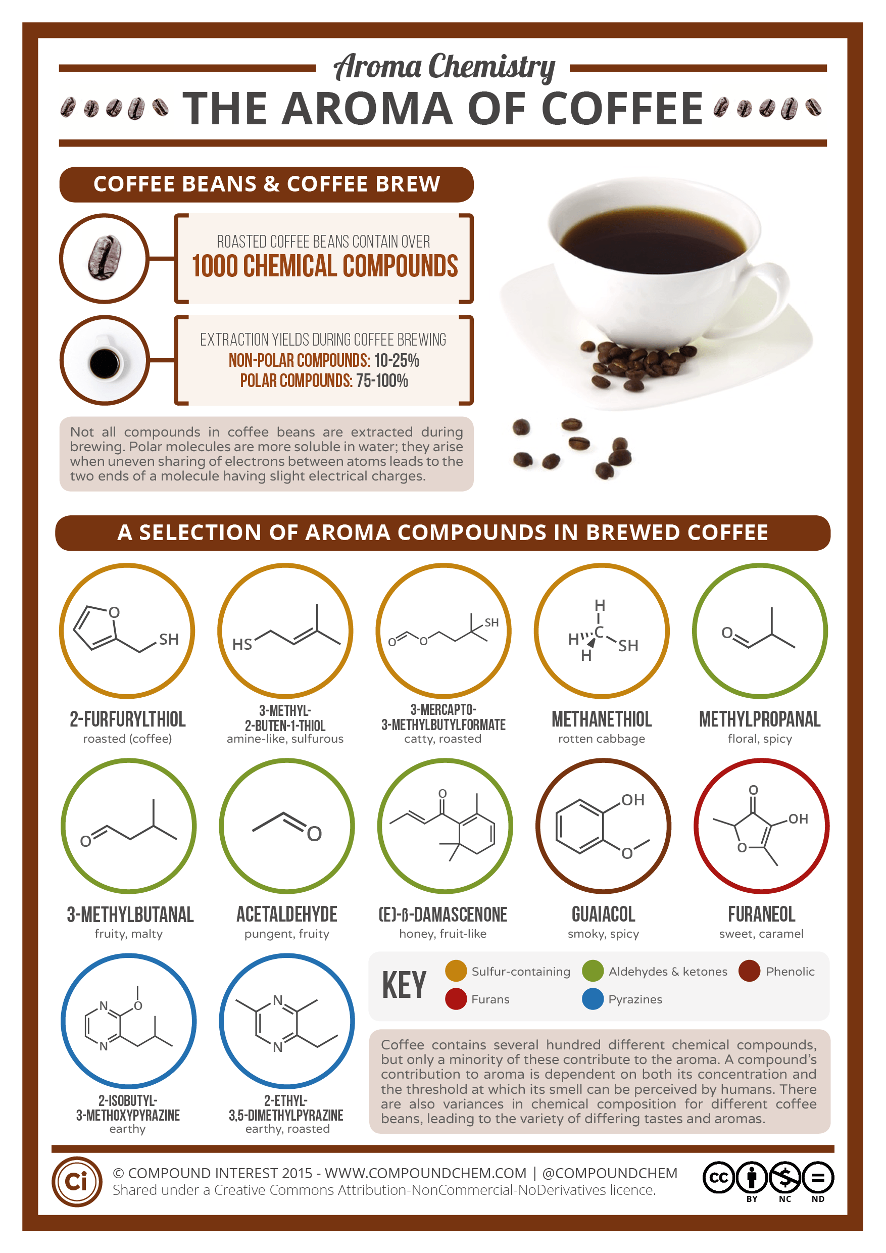 The Chemical Compounds Behind The Aroma Of Coffee Compound Interest