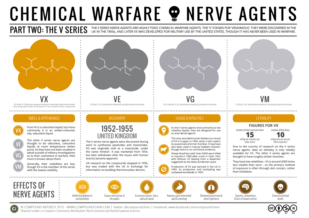 an overview of the different types of agents used in chemical warfare Chemical/biological warfare is the term used to describe the use of chemical or biological agents as weapons to injure or kill humans, livestock, or plants.
