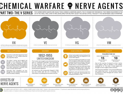 Chemical Warfare & Nerve Agents – Part II: The V Series