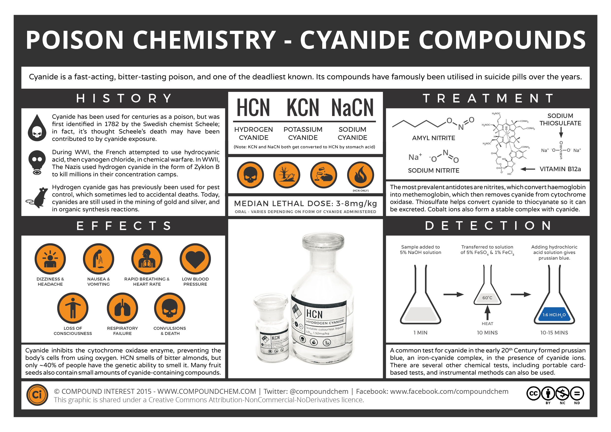 The Chemistry Of Poisons Cyanide Compound Interest