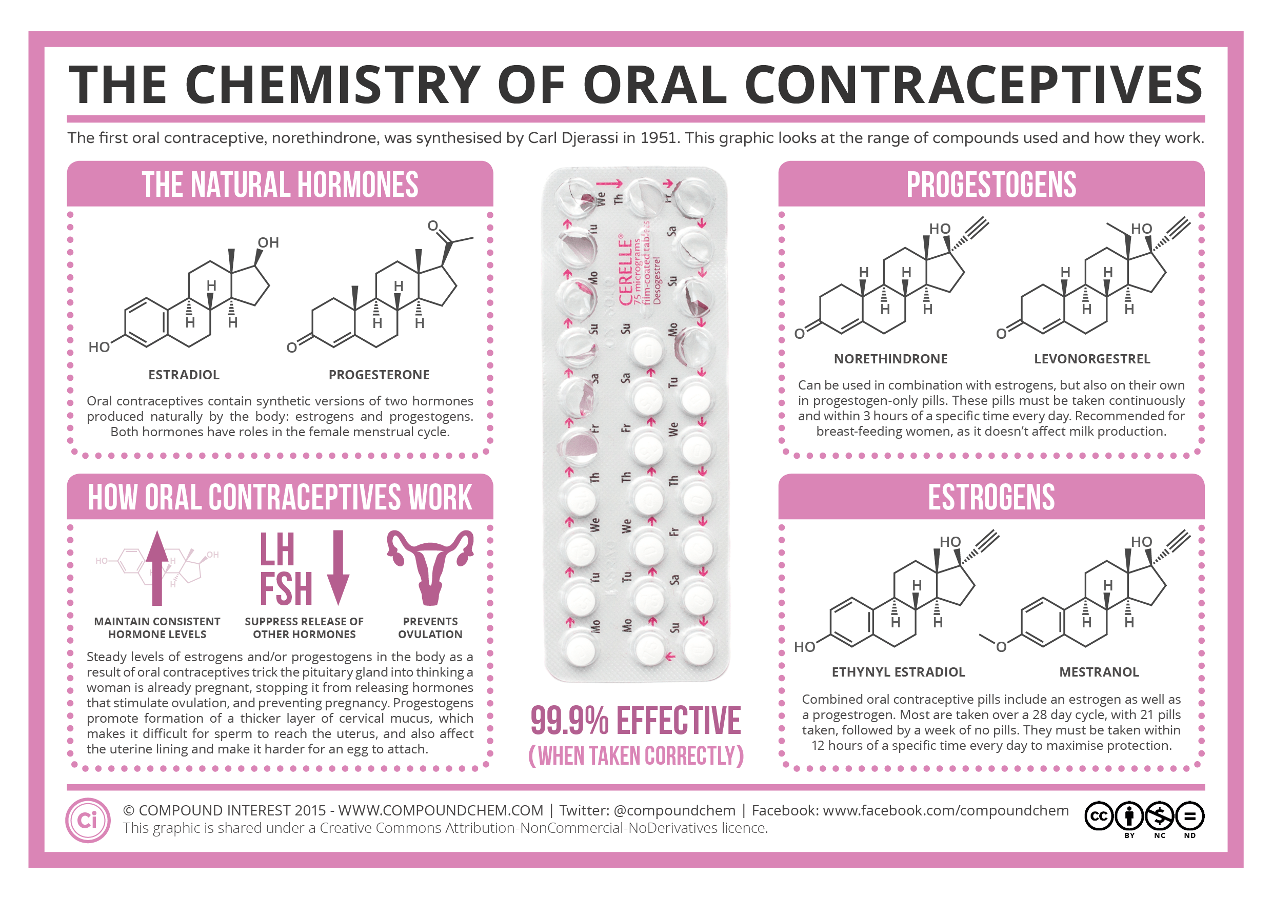 Brands Of Oral Contraceptives 107