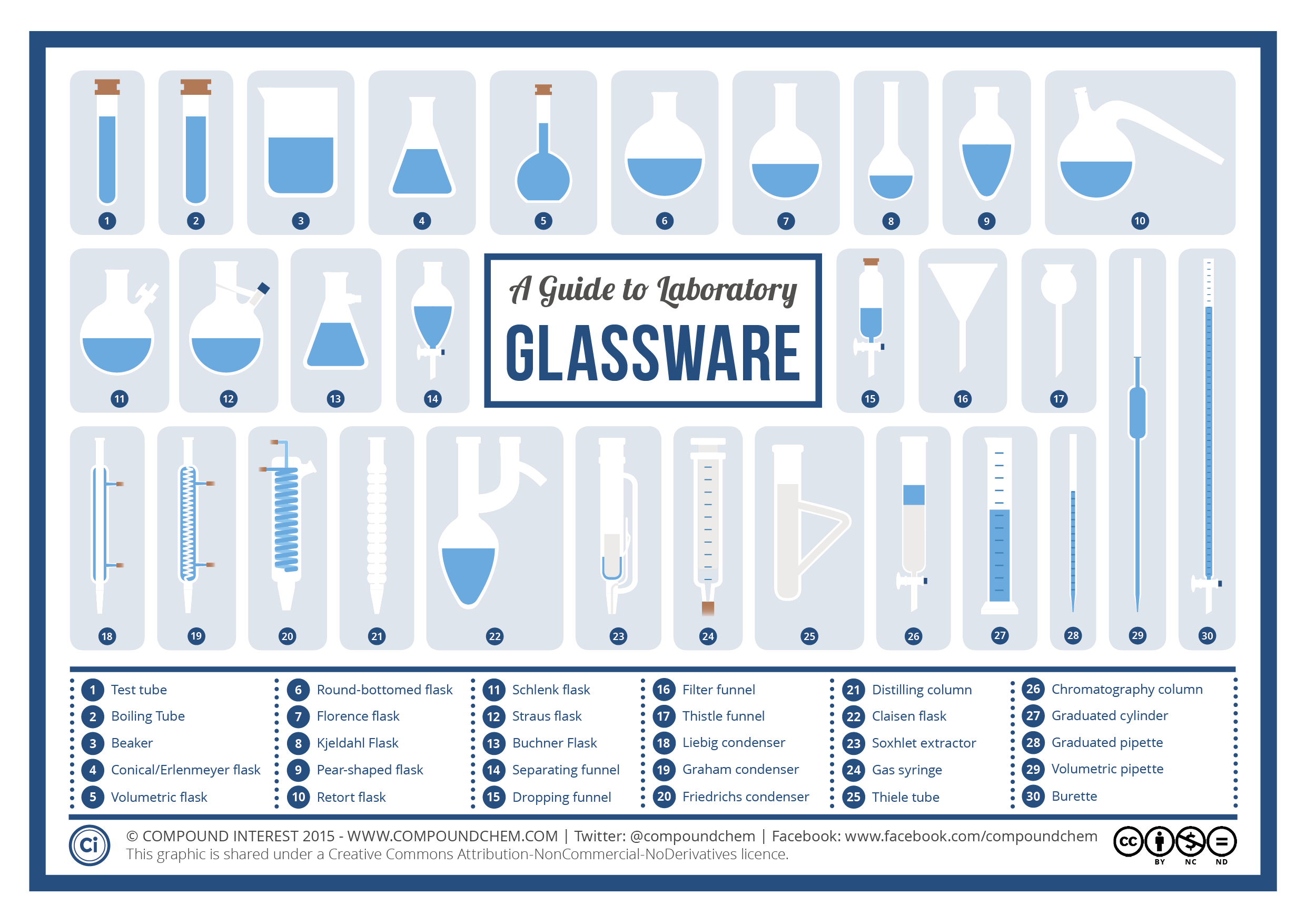 compound interest a visual guide to chemistry glassware a visual guide to chemistry glassware