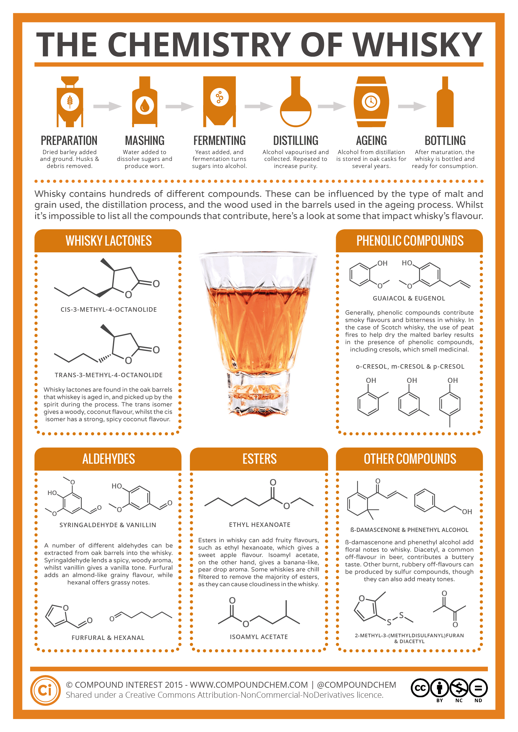 Compound interest the chemistry of whisky chemistry of whisky biocorpaavc