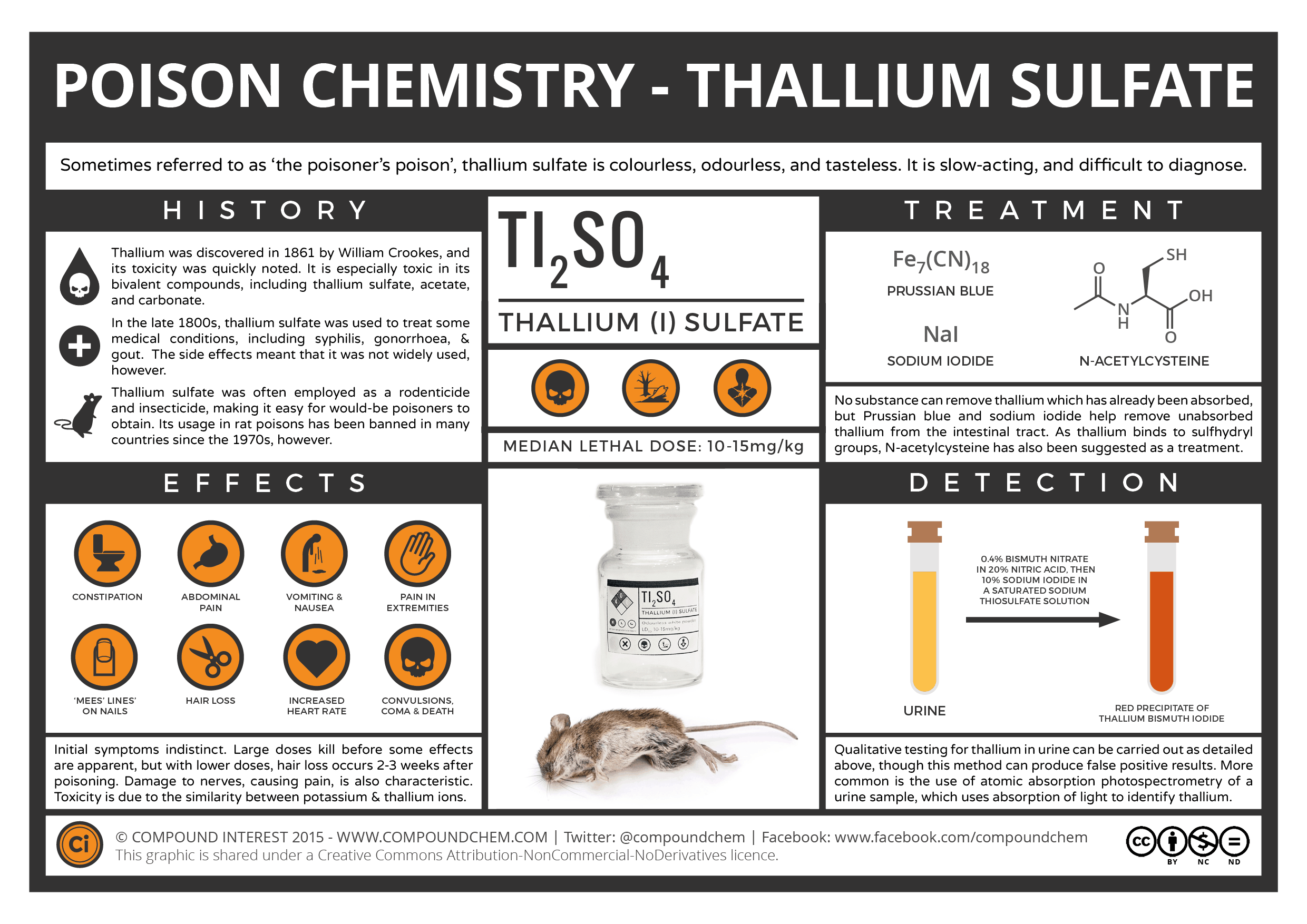 The Chemistry Of Poisons Thallium The Poisoners Poison