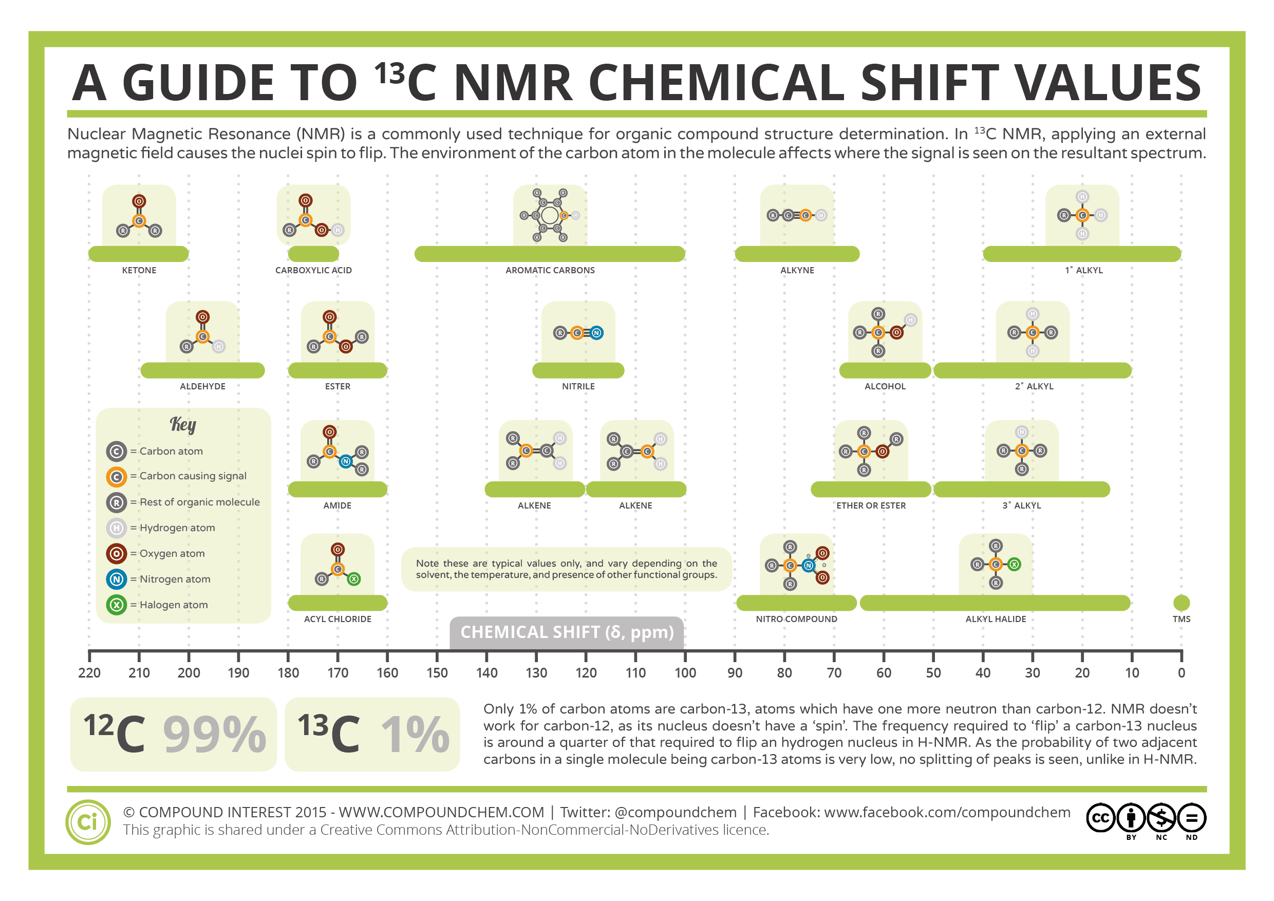 Ytical Chemistry 13 C Nmr Chemical Shifts