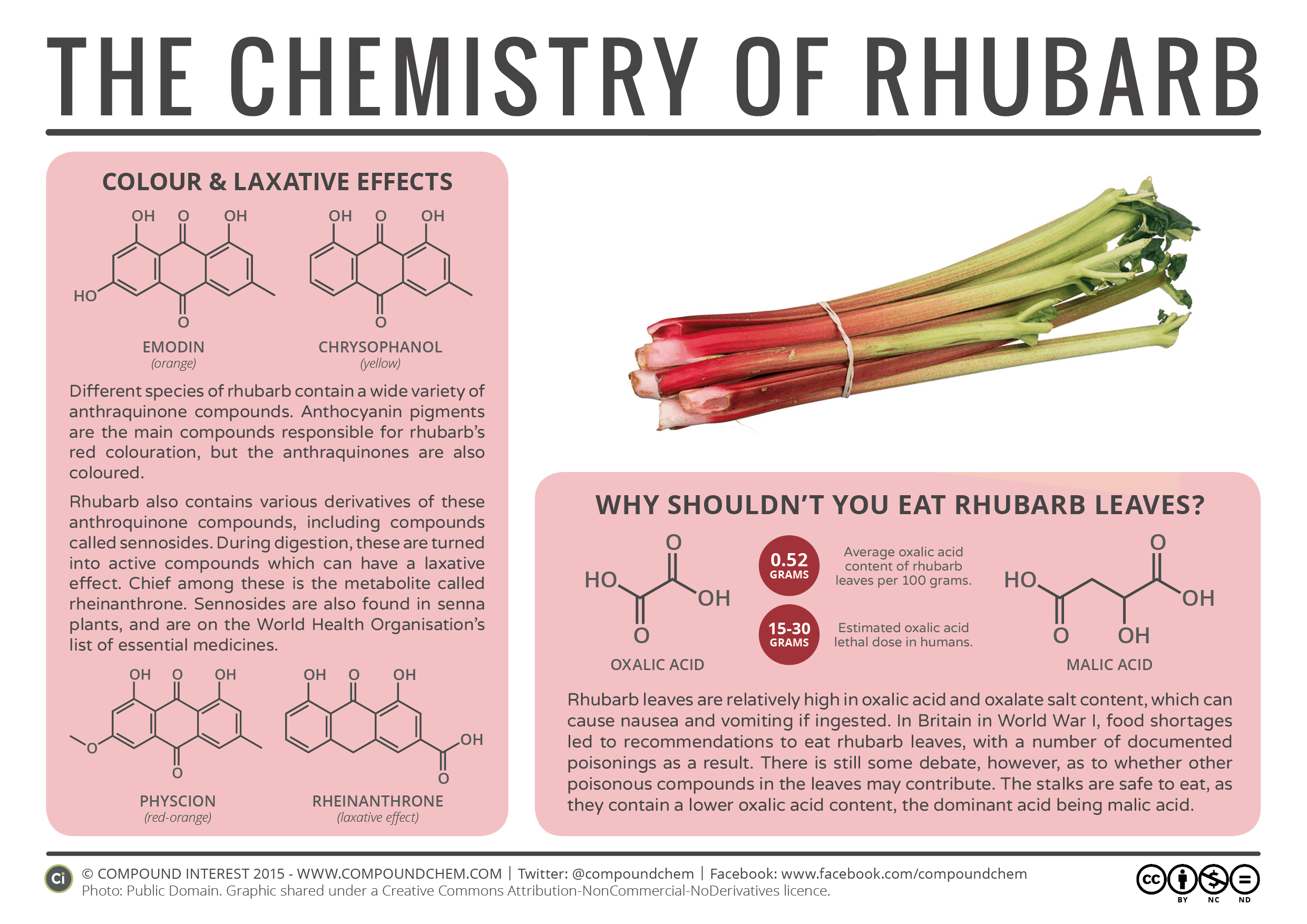The Chemistry of Rhubarb Infographic by CompoundChem.com