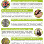 This Week in Chemistry – Flowers & Urea, & Self-Destructing Devices
