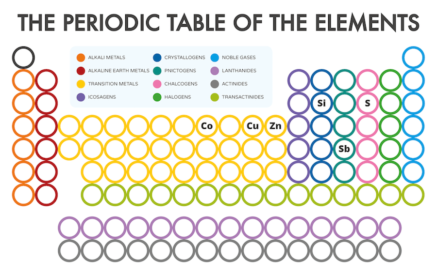 compound interest periodic table of element cards