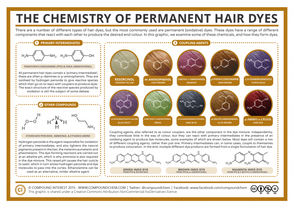 The Chemistry Of Permanent Hair Dyes Compound Interest