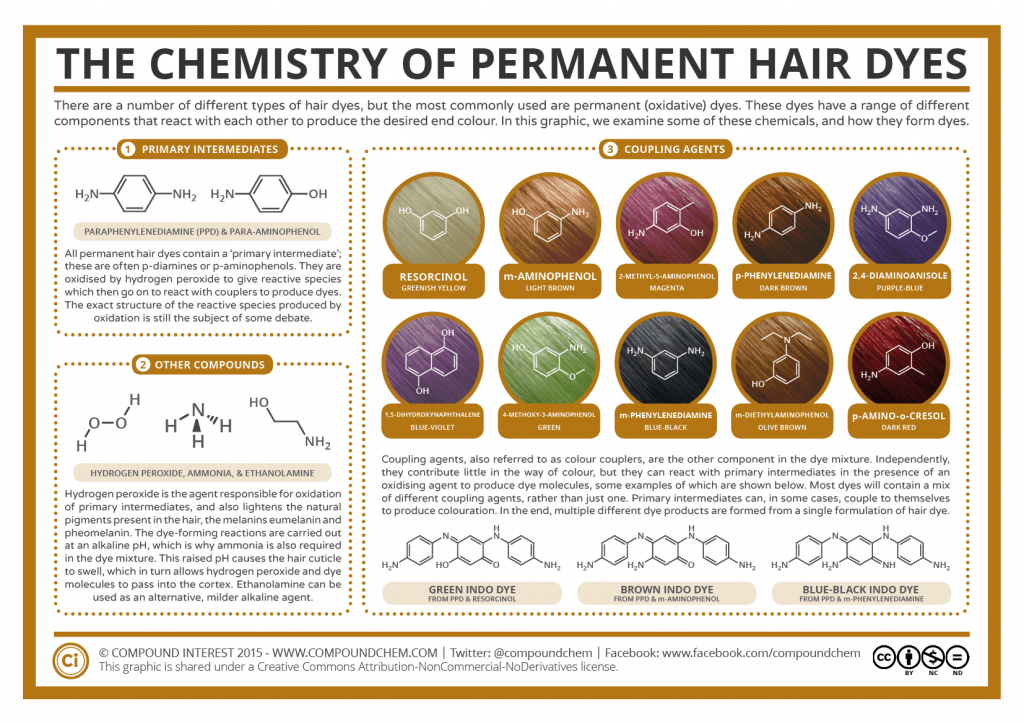Compound interest the chemistry of permanent hair dyes Color change definition science