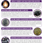 This Week in Chemistry – Graphene-Coated Diamonds & The World's Thinnest Light Bulb