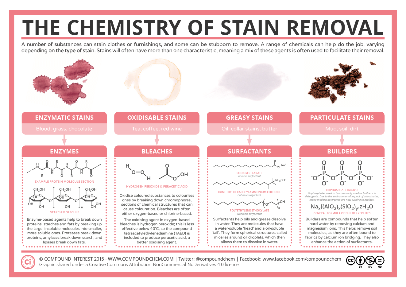 Compound Interest The Chemistry Of Stain Removal