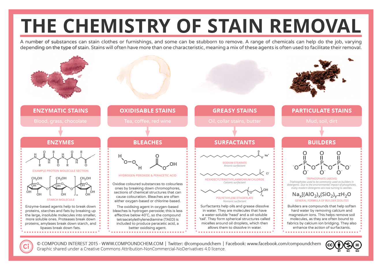 Compound interest the chemistry of stain removal - Coffee stains oil stains get rid easily ...
