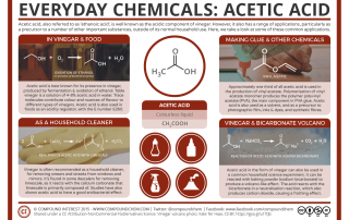 Everyday Chemicals 8 – Acetic Acid