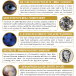This Week in Chemistry – Nitrogen Glaciers, Treating Cataracts, & LED preservatives