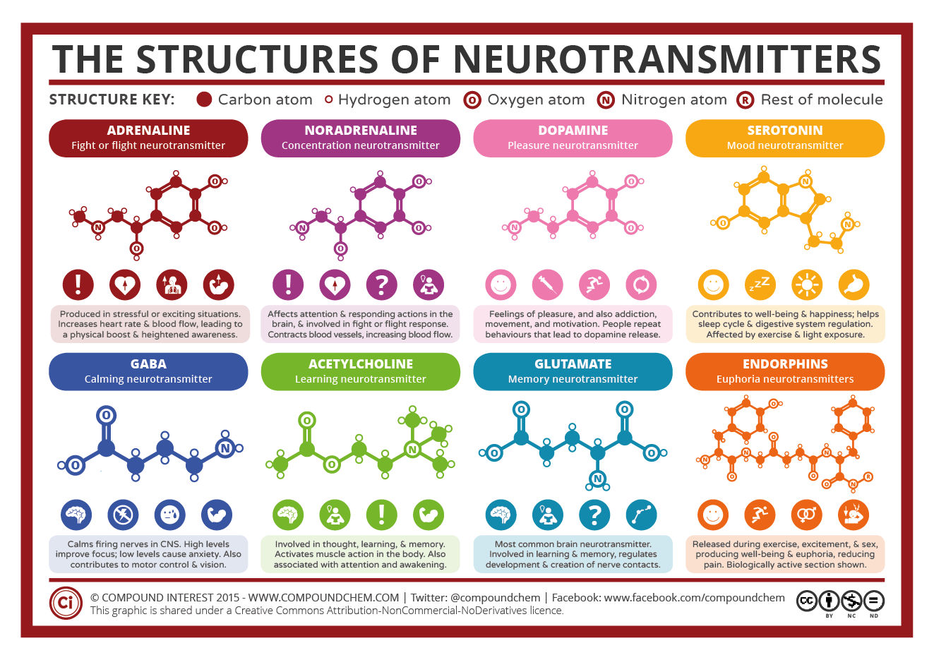 Compound interest a simple guide to neurotransmitters chemical structures of neurotransmitters ccuart Image collections