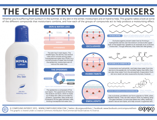 The Chemistry of Moisturisers