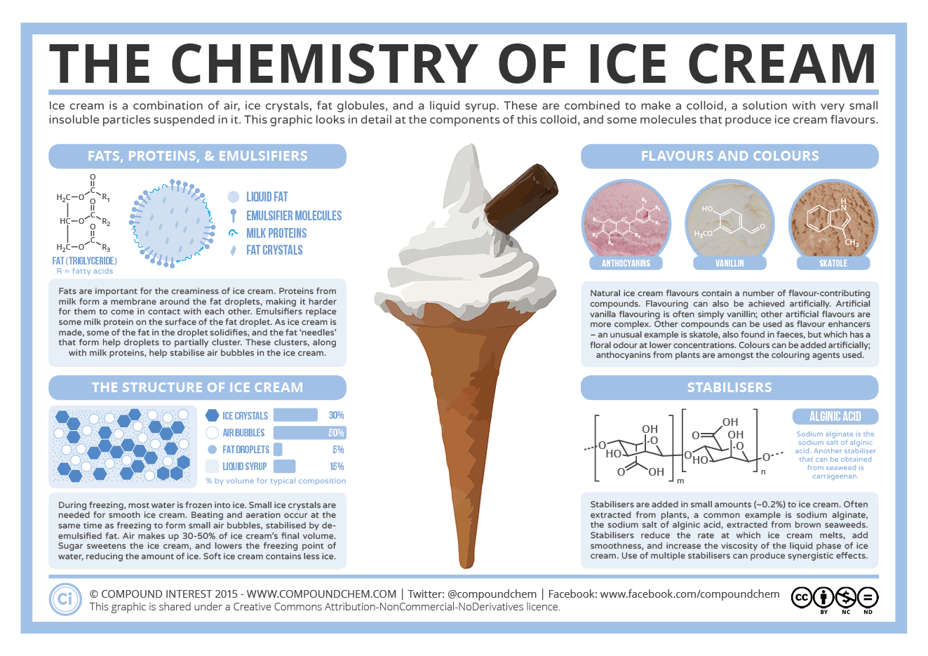 the chemistry of ice cream components structure flavour compound interest. Black Bedroom Furniture Sets. Home Design Ideas