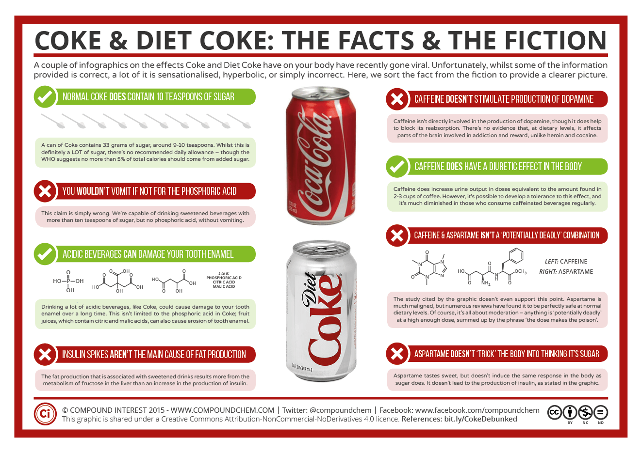 Compound Interest - Coke & Diet Coke: The Facts and the Fiction