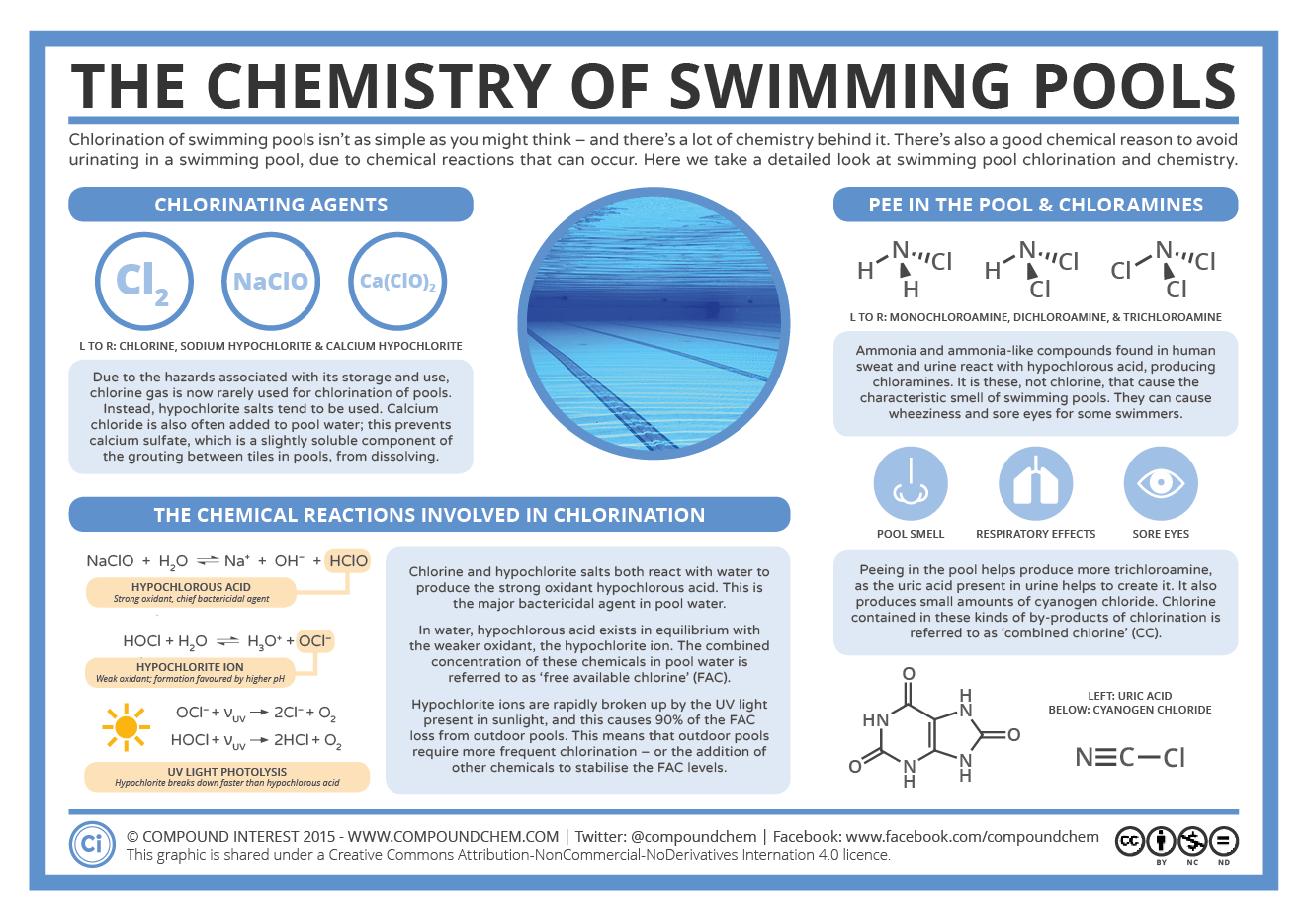 Compound Interest Chlorination Pee In The Pool The Chemistry Of Swimming Pools