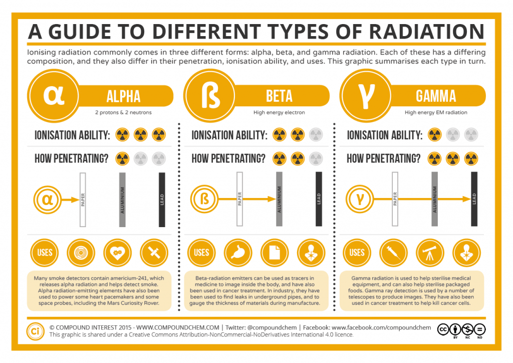 A Guide to the Different Types of Radiation, Compoundchem , cc-by-nc-nd