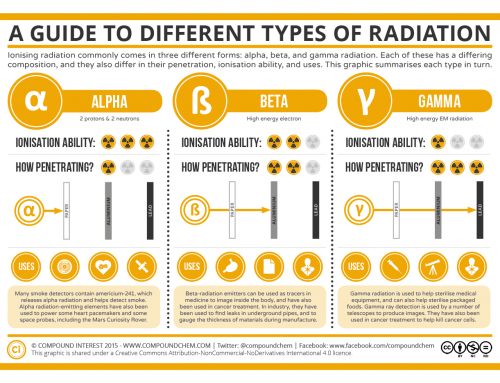 A Guide to the Different Types of Radiation