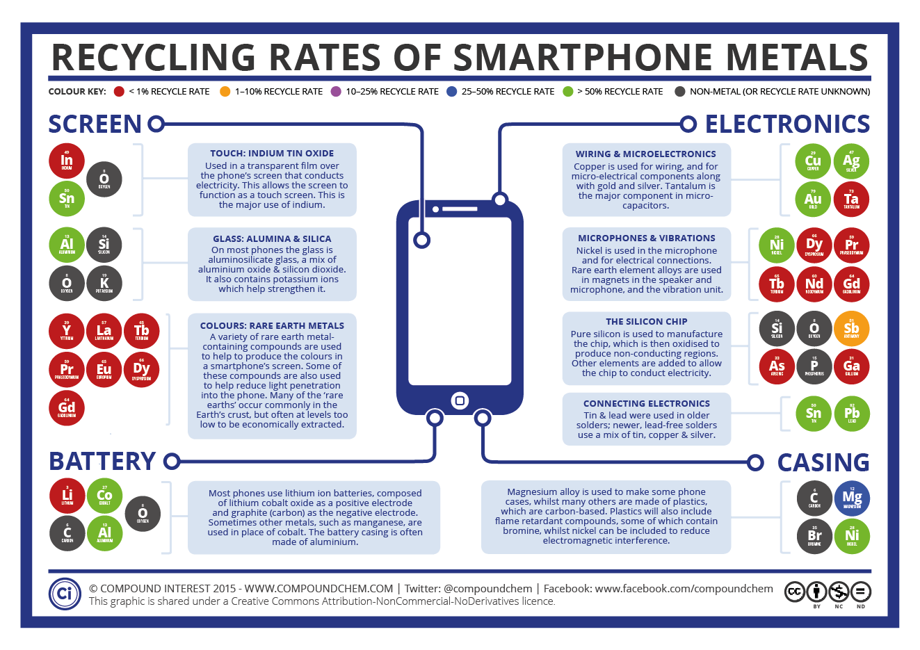 Recycling Rates of Smartphone Elements is your supply chain ready for the 'end of silicon'? Wiring Harness Diagram at bakdesigns.co