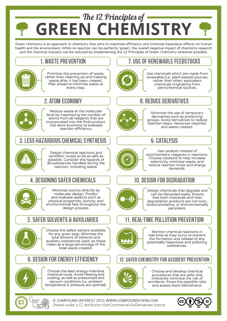 Compound Interest - The Twelve Principles of Green ...