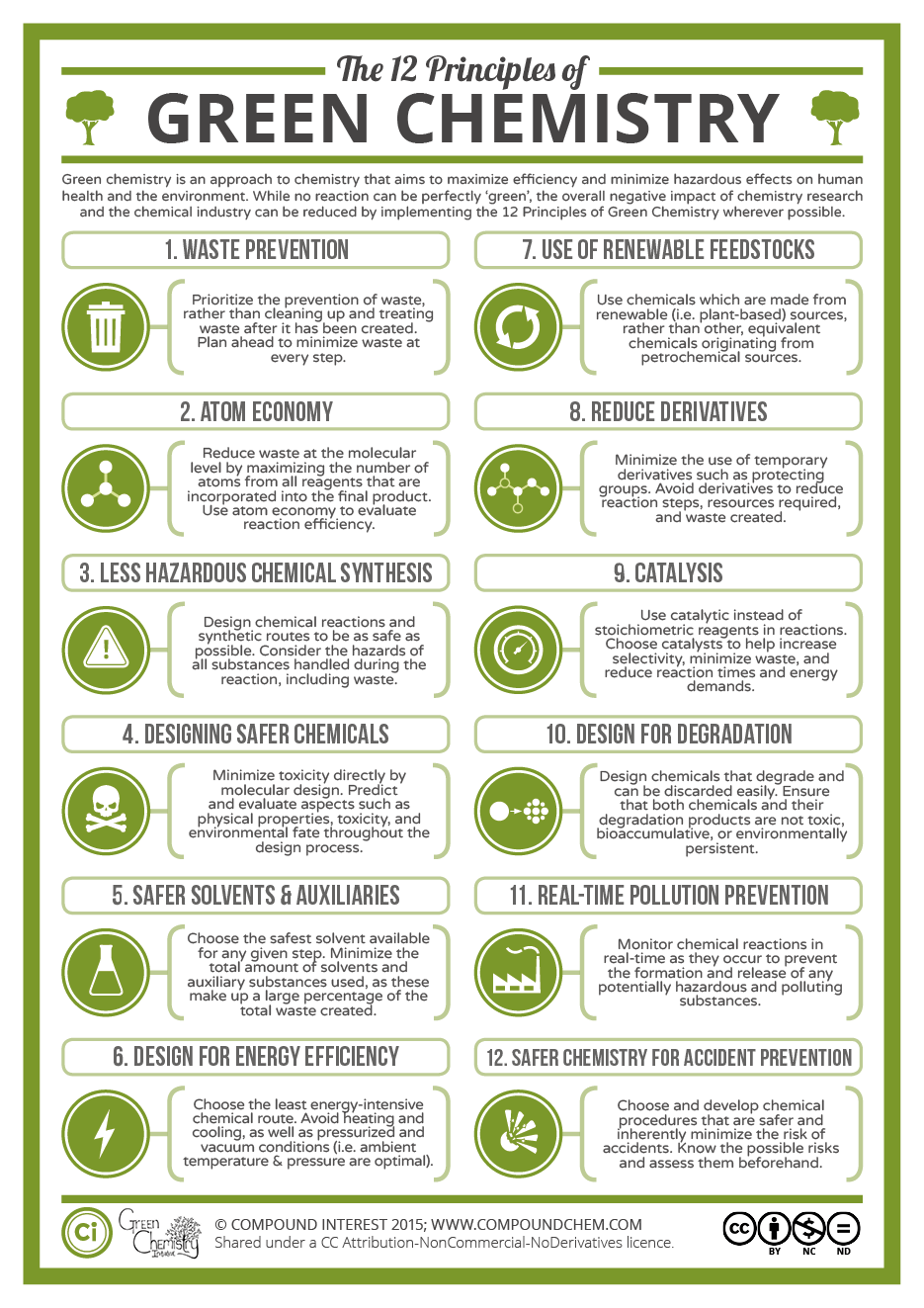 The Twelve Principles Of Green Chemistry What It Is Why It