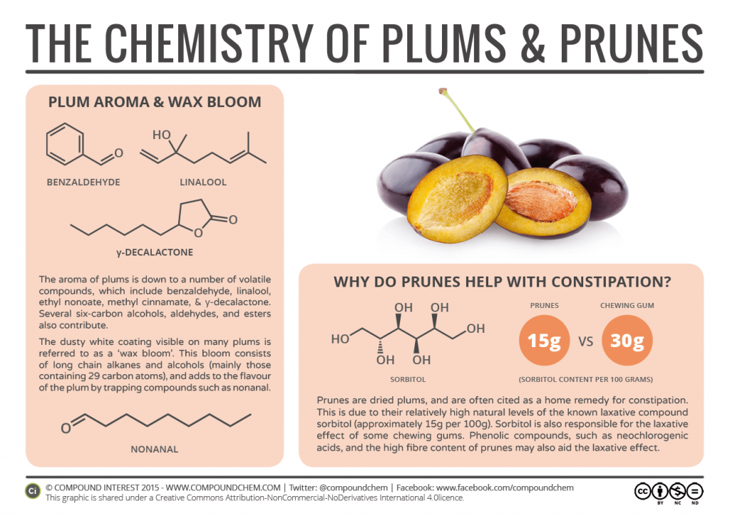 The Chemistry of Plums & Prunes