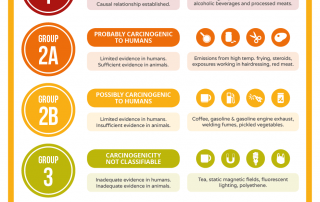 A Rough Guide to IARC Carcinogen Classifications