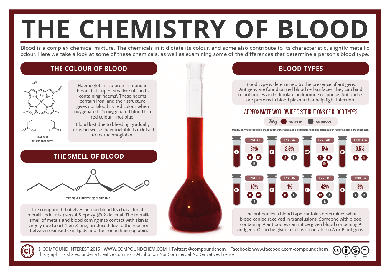 the chemistry of blood colours For serum determinations in chemistry, serology and immunohematology (blood banking) departments : immunohematology (blood bank)- patient blood is tested to determine abo/d type as well as to detect the presence of unexpected antibodies which may cause reactions with donor blood.