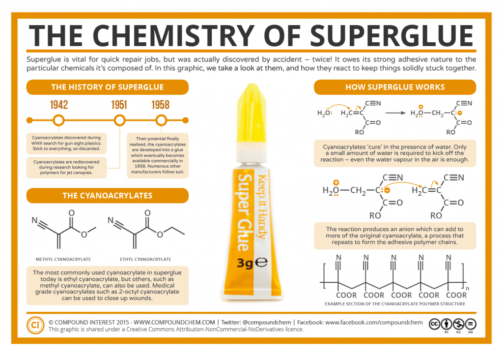 Sticky Science The Chemistry Of Superglue Compound