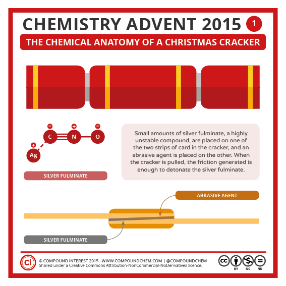 Compound Interest - Chemistry Advent 2015 – 1 December