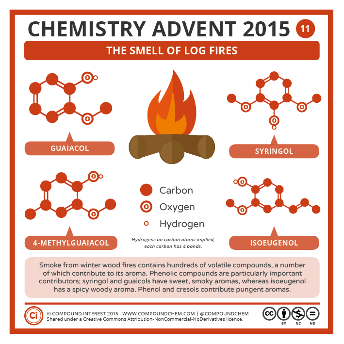 Compound Interest - Chemistry Advent 2015 – 11 December